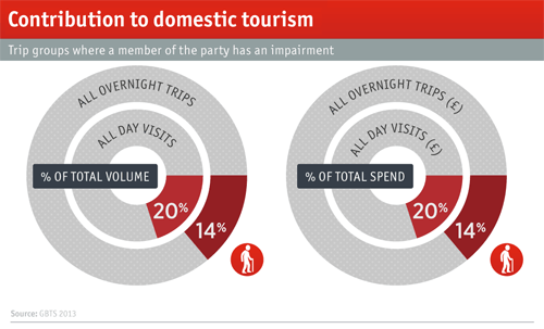 Accessible Tourism statistics UK